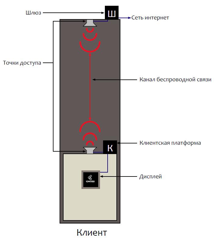 renodo_connection